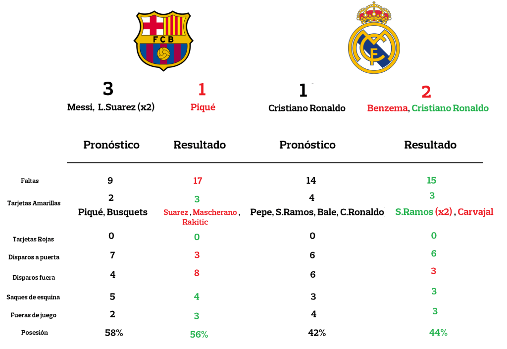 barcelona vs real madrid resultado