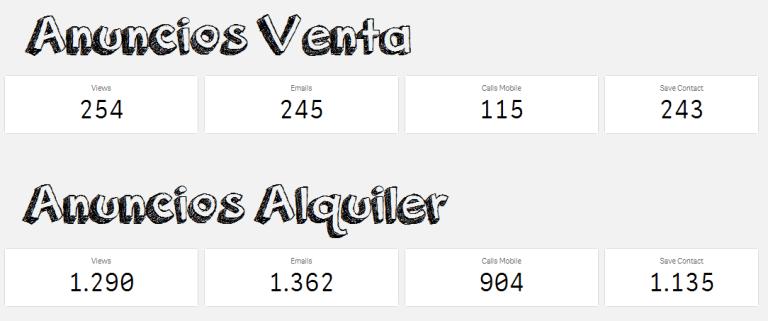 Leads Ads Venta VS Alquiler 1