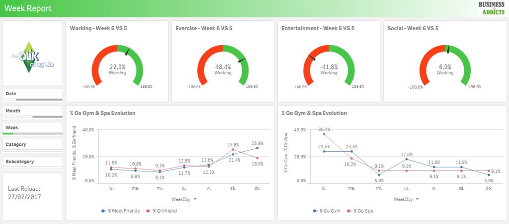 qlik sense week report app