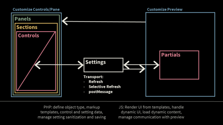 Diagram of Customizer Object relationships