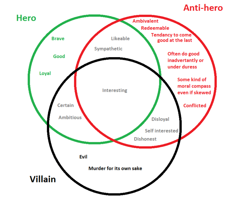 Venn diagram showing the differences between heroes, anti-heroes, and villains