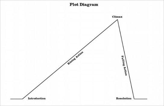 Simple-Plot-Diagram.jpg