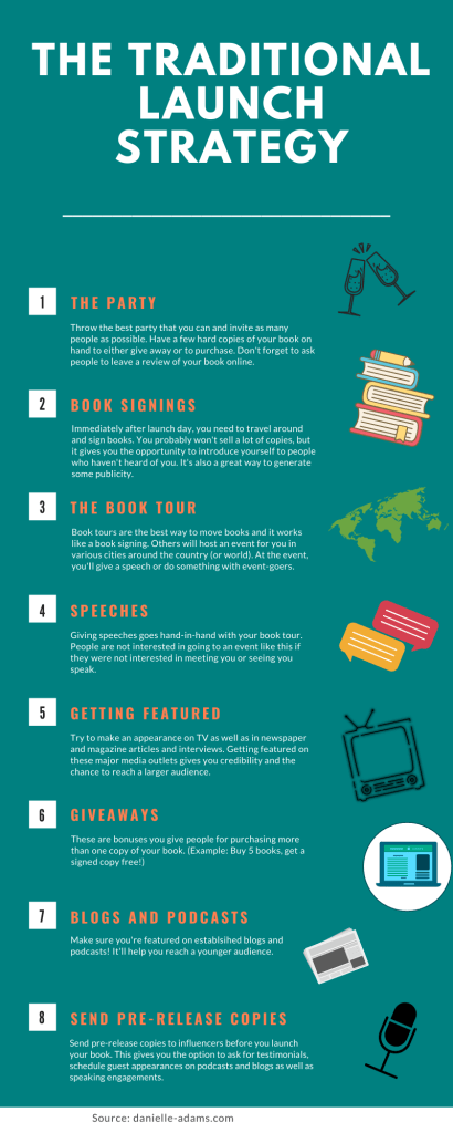 An infographic explaining the different launch strategies that self-published authors can use to promote their book.