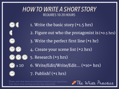 Short Story Time Requirement Infographic.
