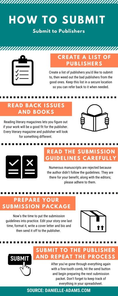 How to Submit to Publishers Infographic