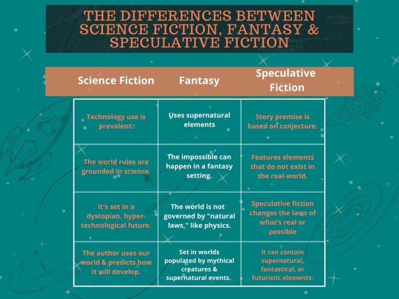 The differences between science fiction, fantasy, and speculative fiction
