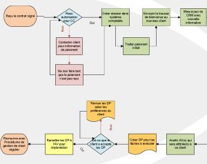 Diagramme_nouveau_client