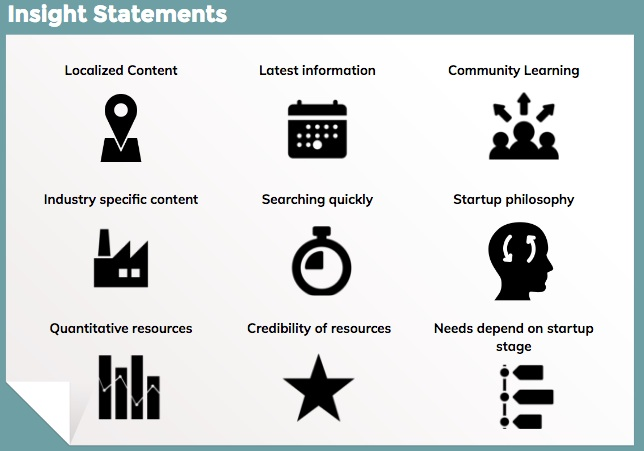 """A slide titled """"Insight Statements."""" Each theme is shown with an icon. The themes are: Localized Content, Latest information, Community learning, Industry specific content, Searching quickly, Startup philosophy, Quantitative resources, Credibility of resources, Needs depend on startup stage"""