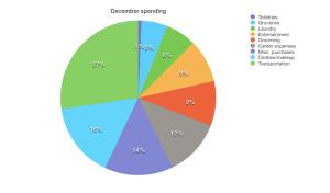 december spending