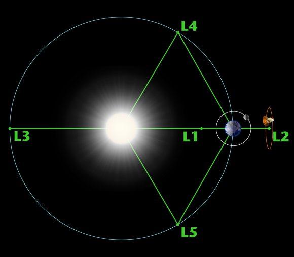 Puntos de Lagrange del sistema Tierra-Sol (NASA).