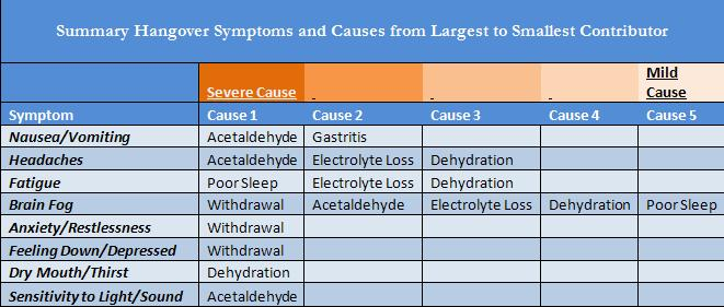 Hangover Symptoms and Causes