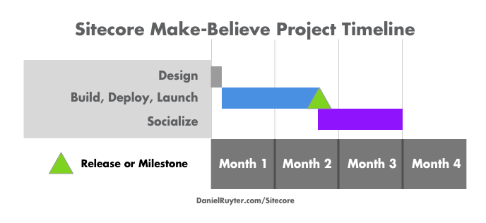 Make-Believe Sitecore Deployment Timeline