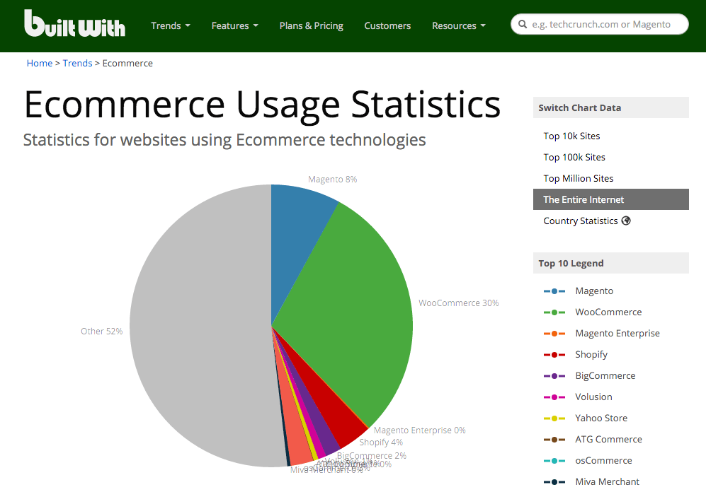 BuiltWith Stats - October 5, 2015
