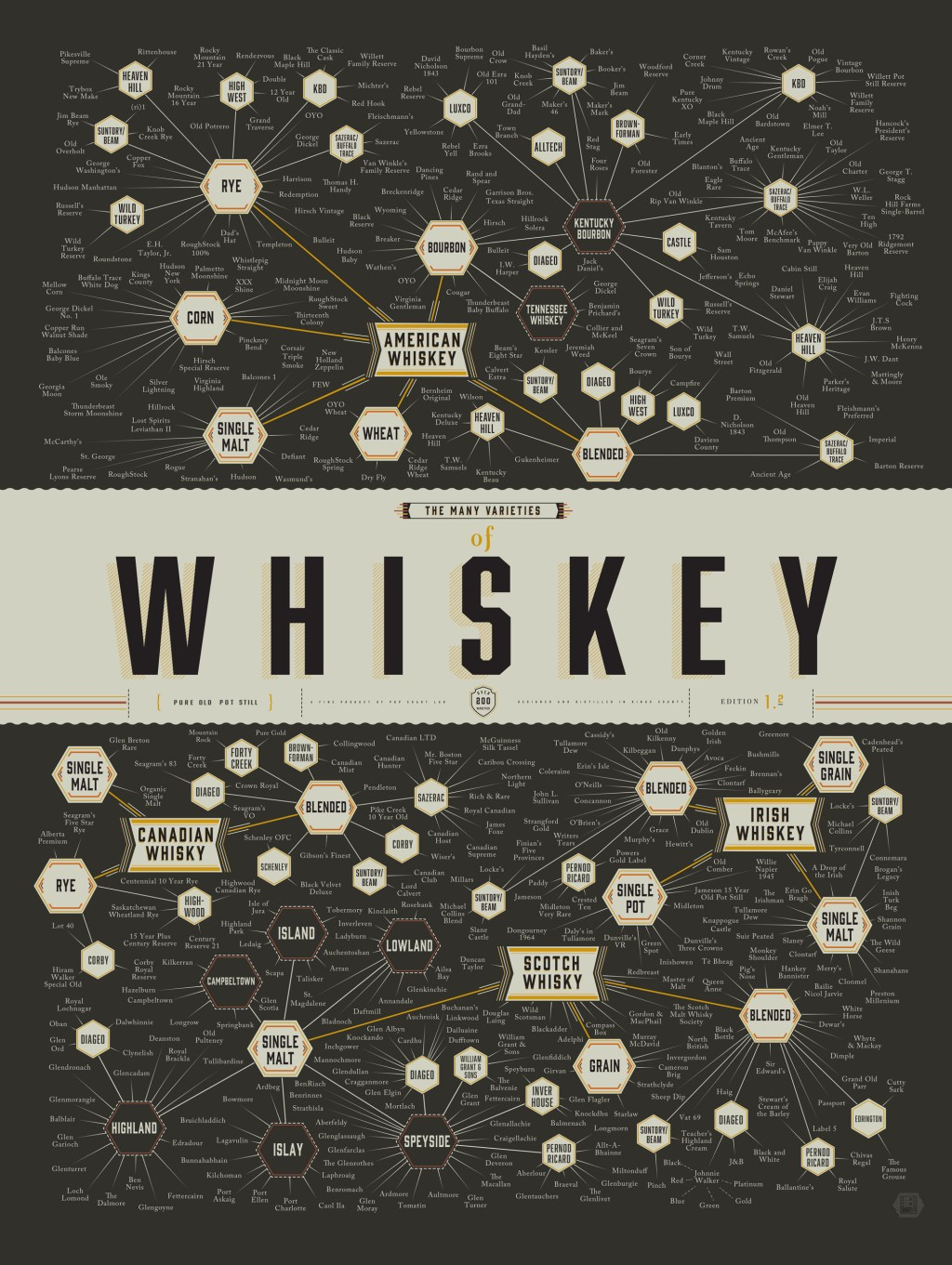 the-many-varieties-of-whiskey