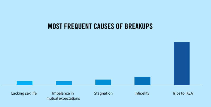 Truth Facts about our daily routines and habits: Frequent causes of breakups