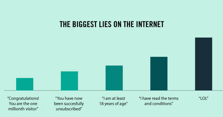 Truth Facts about our daily routines and habits: The biggest lies on the Internet