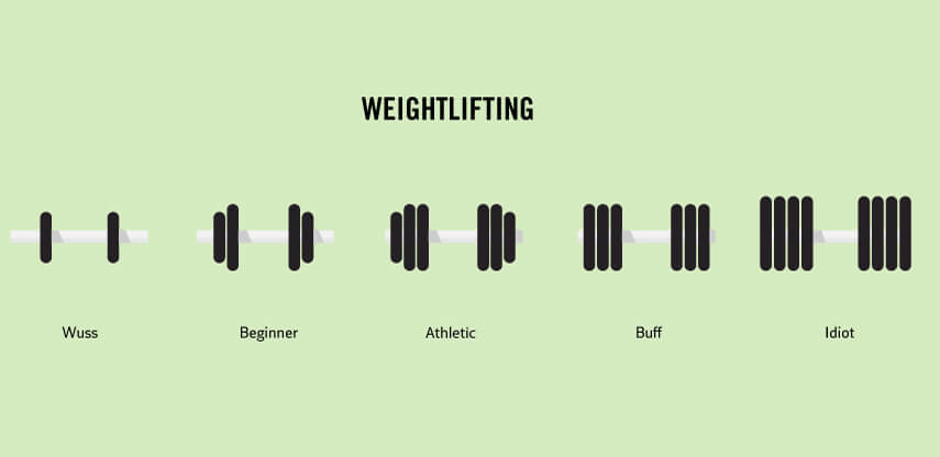 Truth Facts about our daily routines and habits: Weightlifting