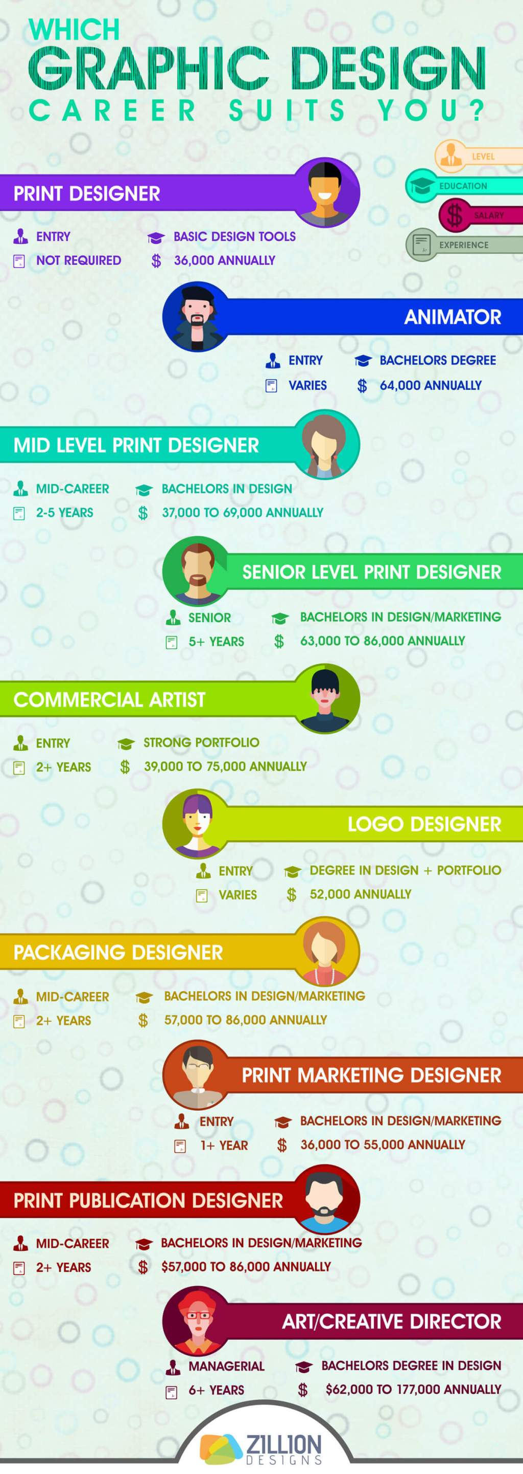 Infographic: Which graphic design career suits you?