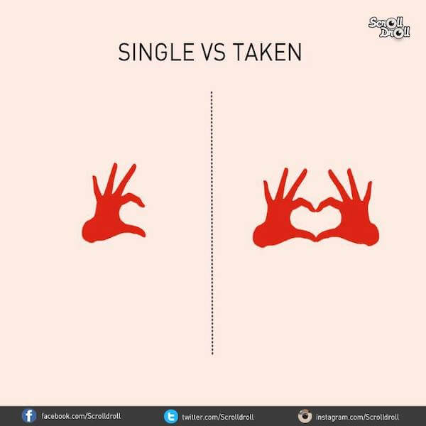 The differences between single and taken men: Emotions
