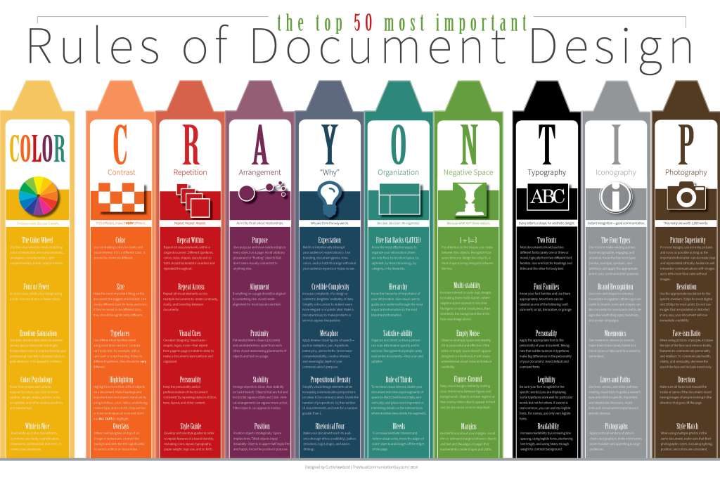 Infographic: 50 important rules of document design