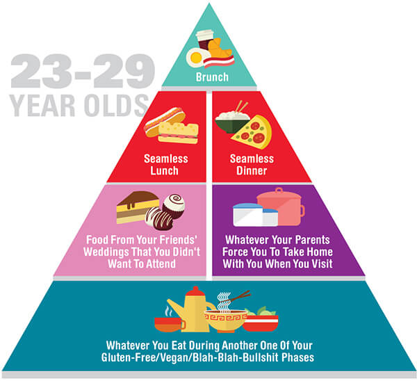 Funny and honest food pyramid for 23-29 year-olds