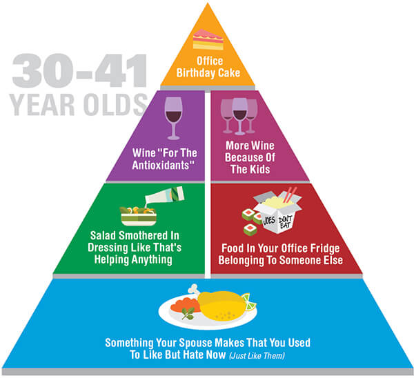 Funny and honest food pyramid for 30-41 year-olds