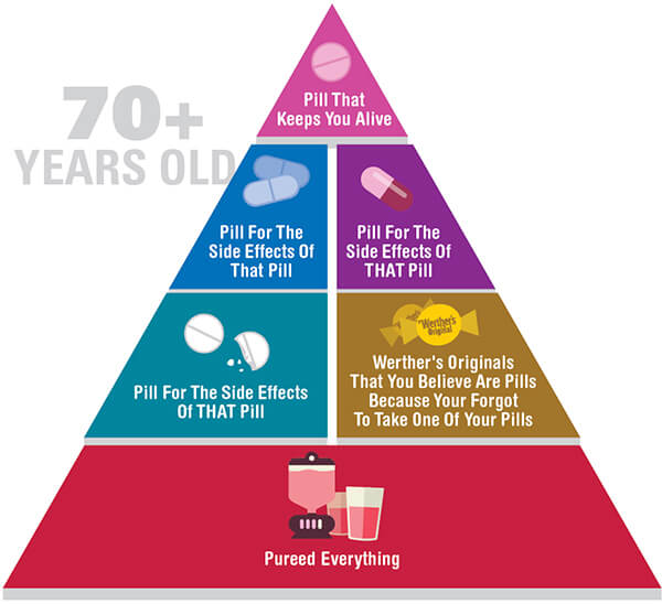 Funny and honest food pyramid for 70+ year-olds
