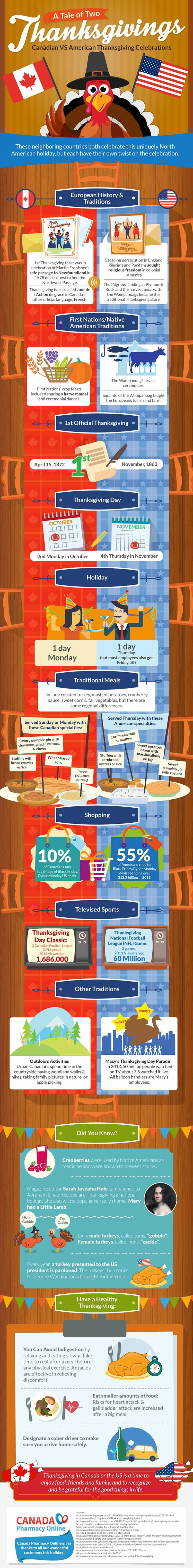 Infographic: A tale of 2 Thanksgivings - Canadian vs American Thanksgiving Celebrations