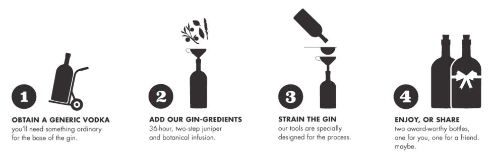 Homemade Gin making process