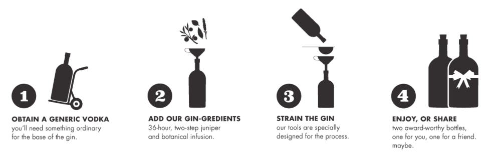 Homemade Gin making process