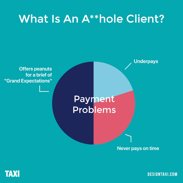 What is an asshole client? Payment problems