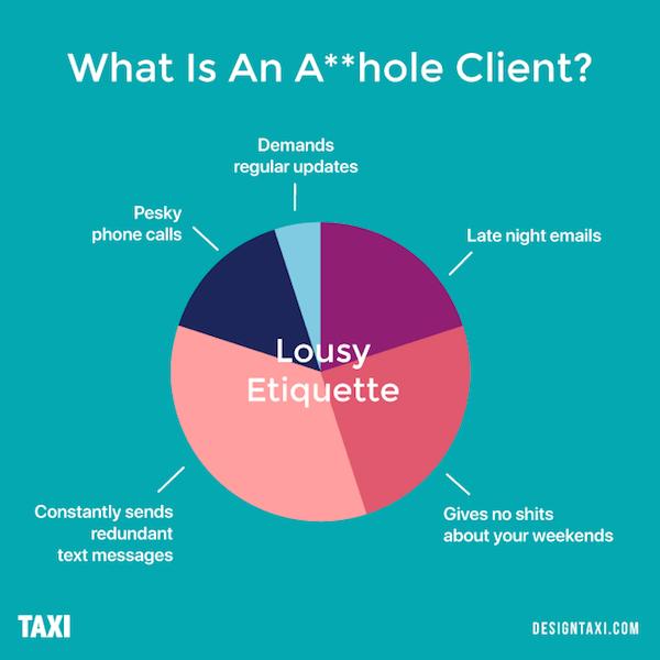 What is an asshole client? Lousy etiquette