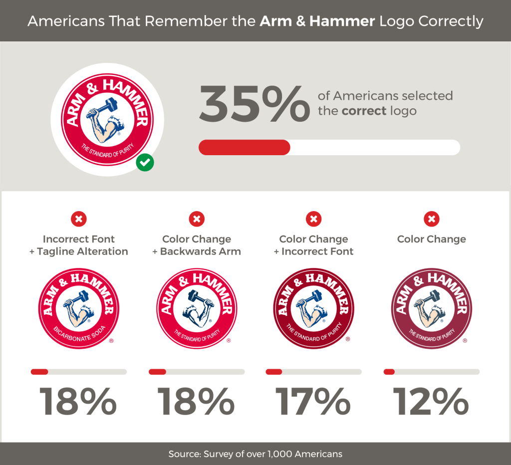 Survey food brand logos: Arm & Hammer