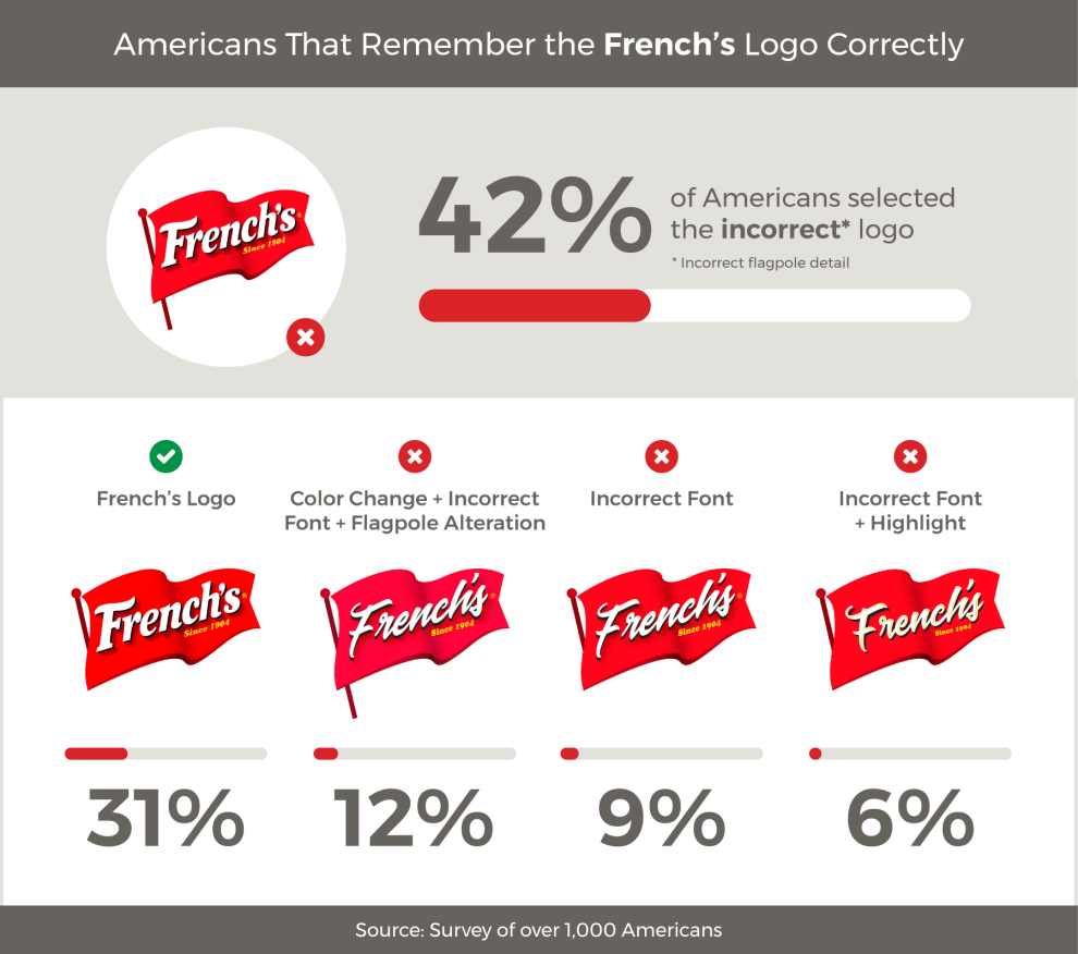 Survey food brand logos: French's