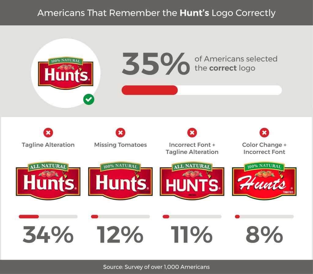 Survey food brand logos: Hunt's