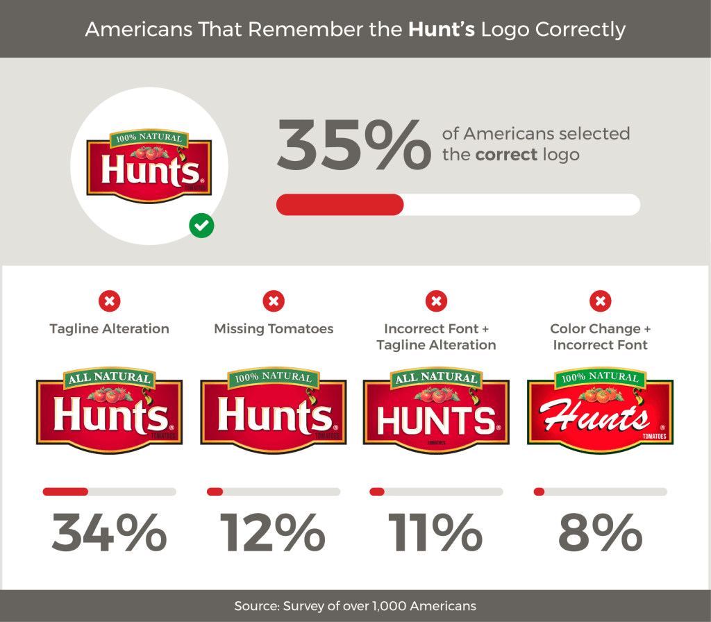 Survey food brand logos: Hunt's