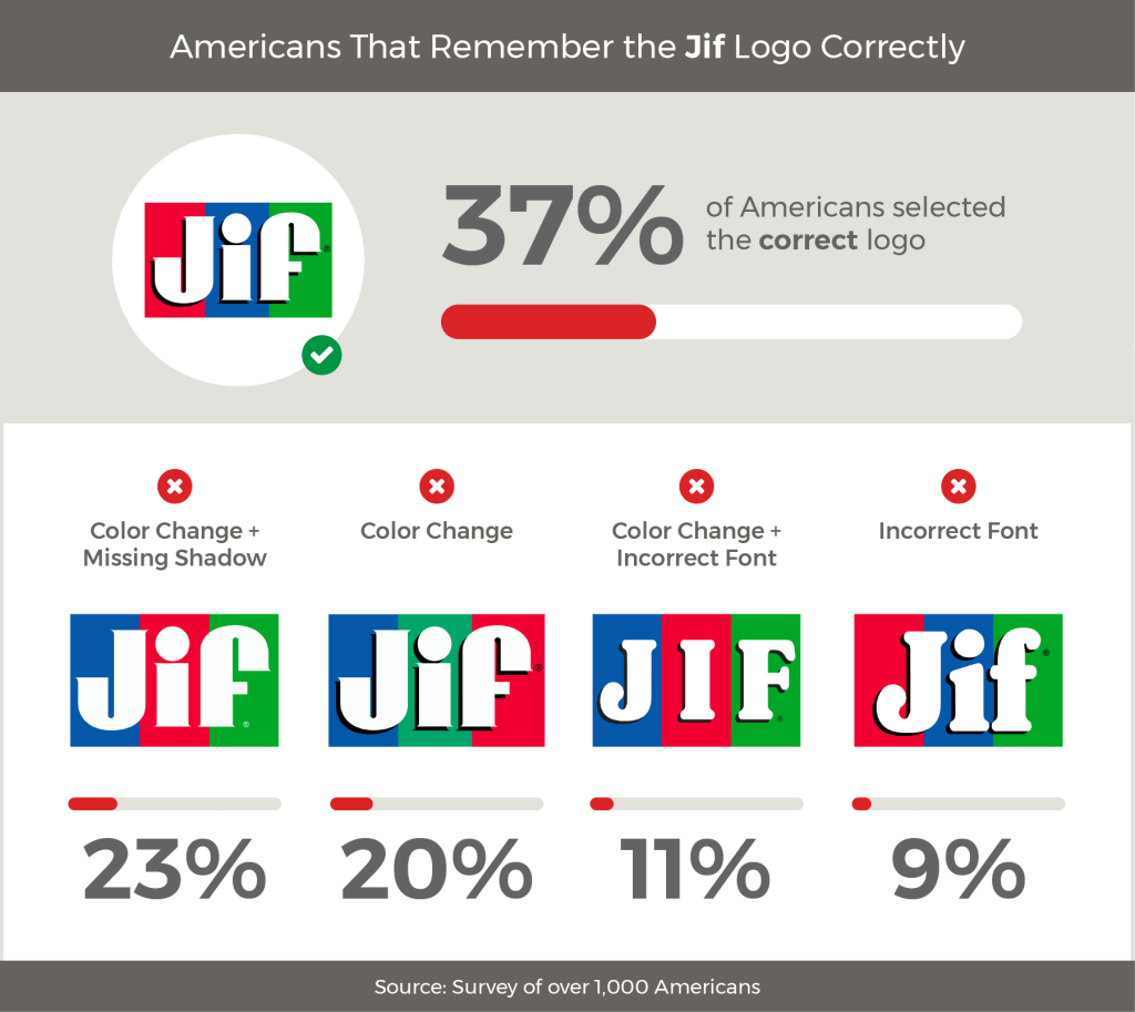 Survey food brand logos: Jif