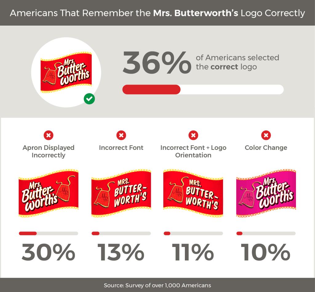 Survey food brand logos: Mrs. Butterworth