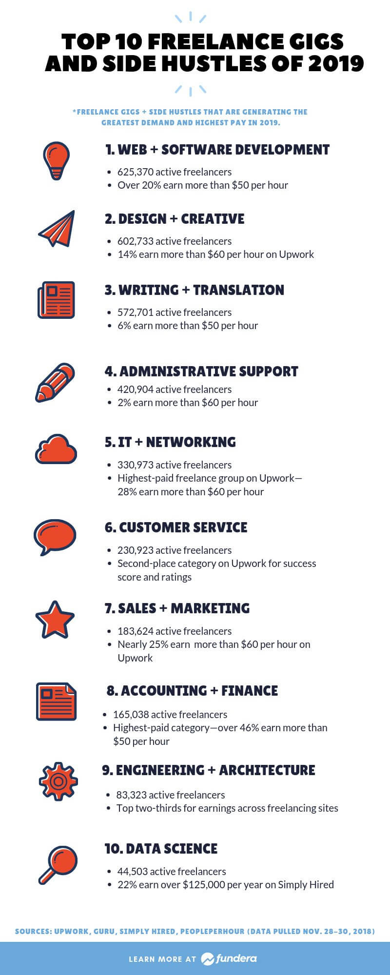 Infographic: Top 10 freelance side gigs and side hustles of 2019