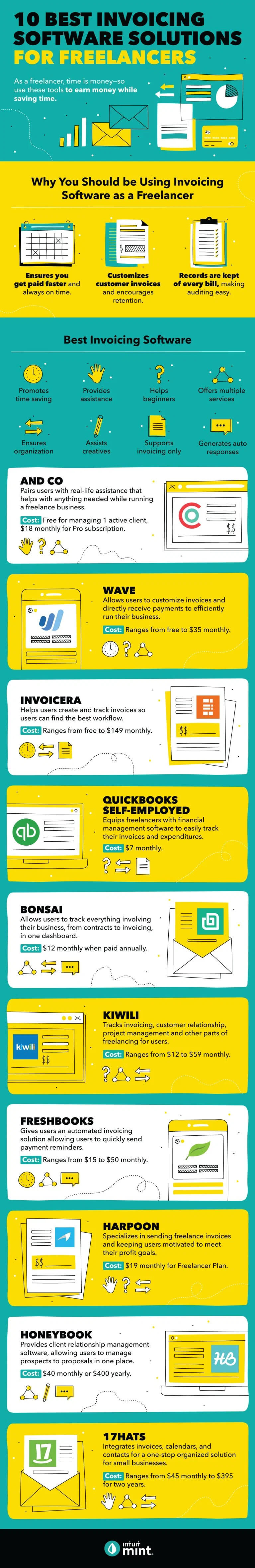Infographic: 10 best invoicing software solutions for freelancers
