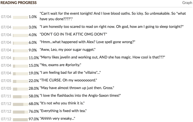 The Witch's Kiss goodreads updates