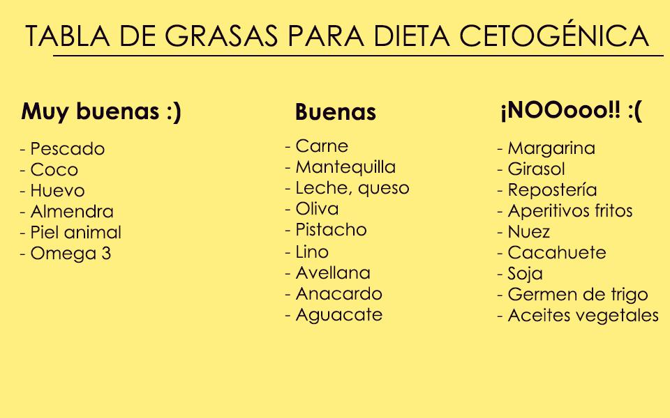 dieta cetosis cuanta grasa debo comer