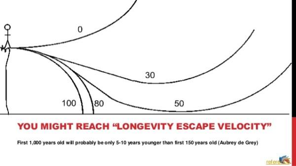 Curva velocidad de escape del envejecimiento