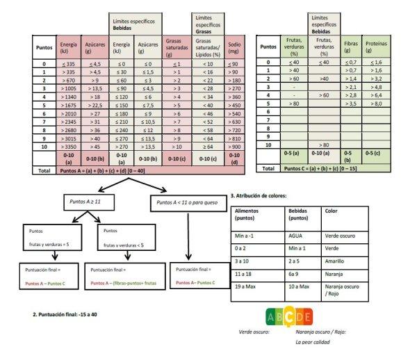 Algoritmo de Nutriscore parámetros en los que se basa, azúcar y grasas saturadas