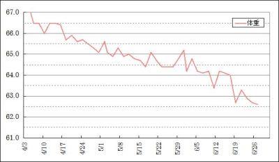 ダイエット実践中の体重推移グラフ