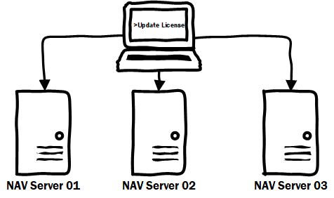 Update Dynamics NAV License Centrally on Multiple NAV Servers