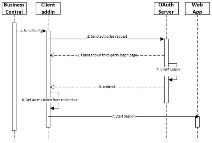 OAuth 2.0 Implicit flow