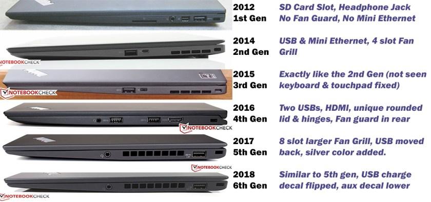 ThinkPad X1 Carbon (2012 to 2018) – DankPads
