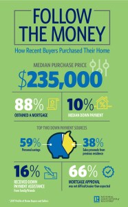 home buying strategies