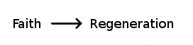 Faith precedes regeneration.